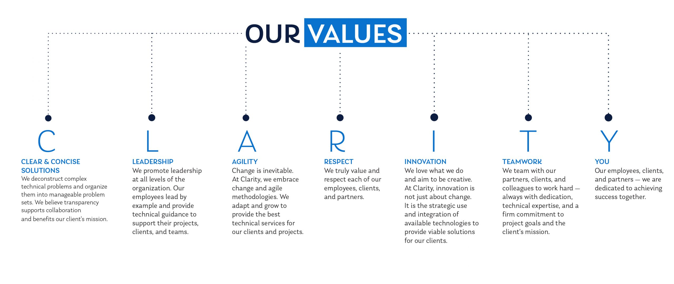 OUR VALUES chart with text that spells them out — C: Clear & Concise Solutions—We deconstruct complex technical problems and organize them into manageable problem sets. We believe transparency supports collaboration and benefits our client's mission. L: Leadership—We promote leadership at all levels of the organization. Our employees lead by example and provide technical guidance to support their projects, clients, and teams. A: Agility—Change is inevitable. At Clarity, we embrace change and agile methodologies. We adapt and grow to provide the best technical services for our clients and projects. R: Respect—We truly value and respect each of our employees, clients, and partners. I: Innovation—We love what we do and aim to be creative. At Clarity, innovation is not just about change. It is the strategic use and integration of available technologies to provide viable solutions for our clients. T: Teamwork—We team with our partners, clients, and colleagues to work hard — always with dedication, technical expertise, and a firm commitment to project goals and the client's mission. Y: You—Our employees, clients, and partners — we are dedicated to achieving success together.